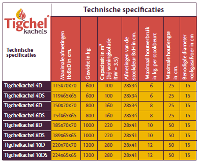 Technische-specificaties-tigchelkachels